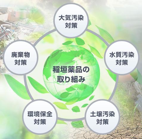 稲垣薬品は様々な薬品の提供・提案を通じてお客様の環境問題の解決に貢献します。